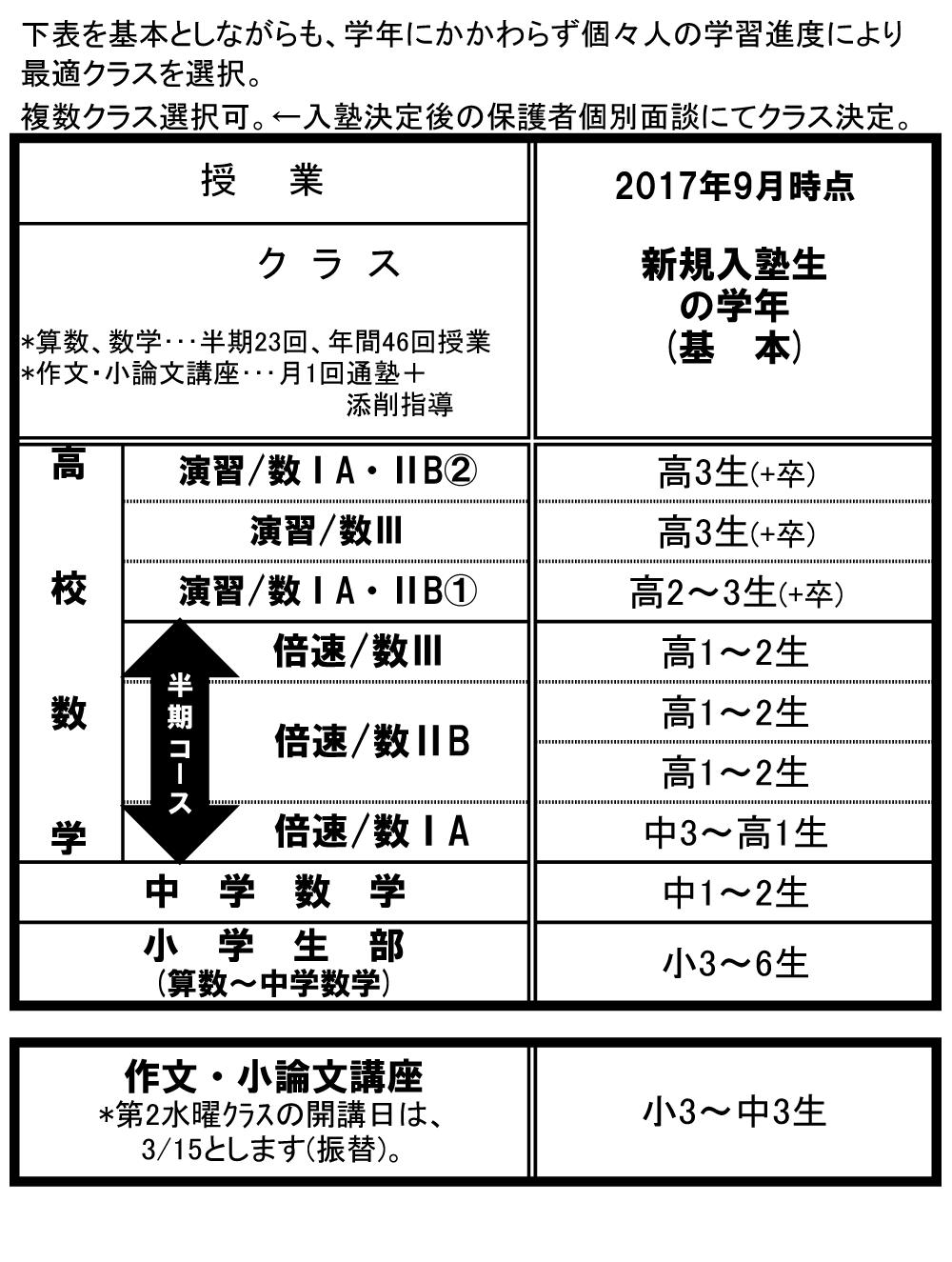 新規入塾生のクラス対応表