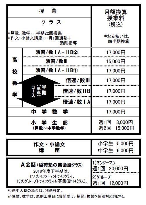 クラスと月額授業料の表